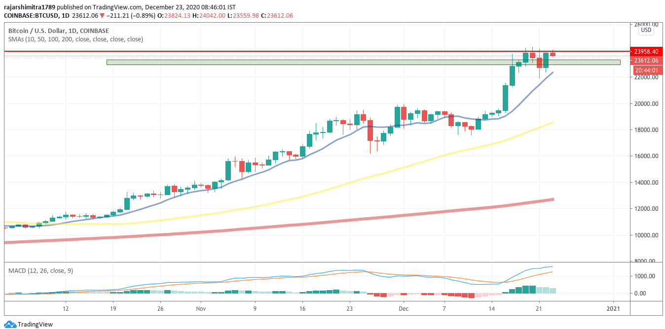 carta harian btc / usd 122320